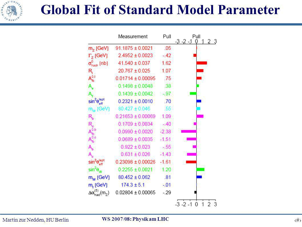 Martin zur Nedden, HU Berlin 2 WS 2007/08: Physik am LHC Global Fit of Standard Model Parameter