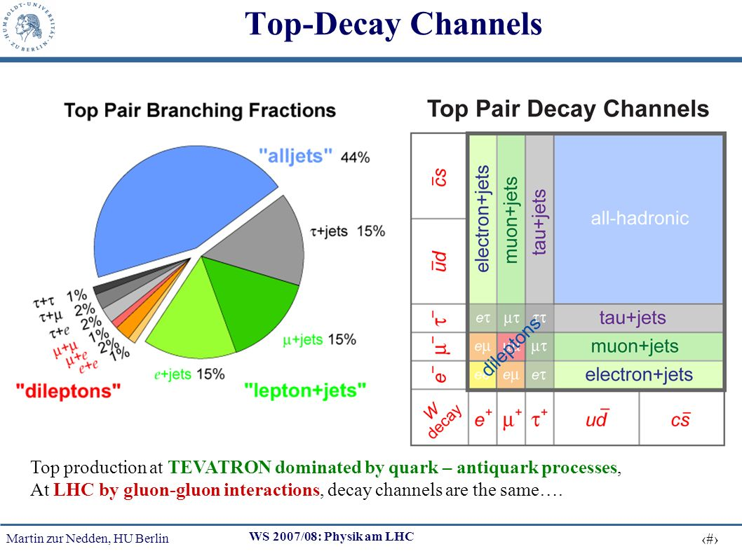 Martin zur Nedden, HU Berlin 18 WS 2007/08: Physik am LHC Top-Decay Channels Top production at TEVATRON dominated by quark – antiquark processes, At LHC by gluon-gluon interactions, decay channels are the same….