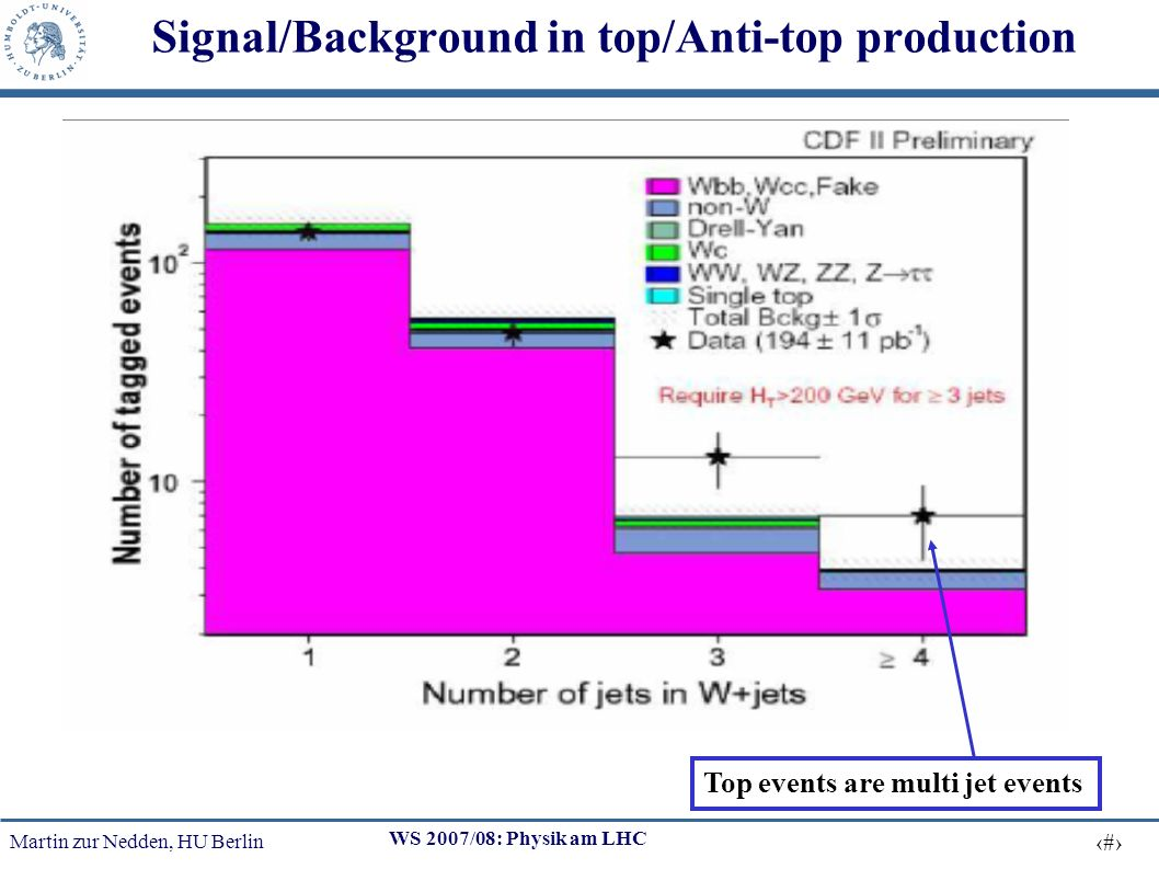 Martin zur Nedden, HU Berlin 25 WS 2007/08: Physik am LHC Signal/Background in top/Anti-top production Top events are multi jet events
