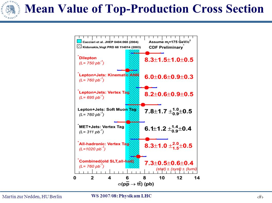 Martin zur Nedden, HU Berlin 29 WS 2007/08: Physik am LHC Mean Value of Top-Production Cross Section