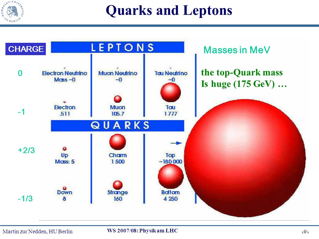 Martin zur Nedden, HU Berlin 3 WS 2007/08: Physik am LHC Quarks and Leptons Masses in MeV 0 +2/3 -1/3 CHARGE the top-Quark mass Is huge (175 GeV) …