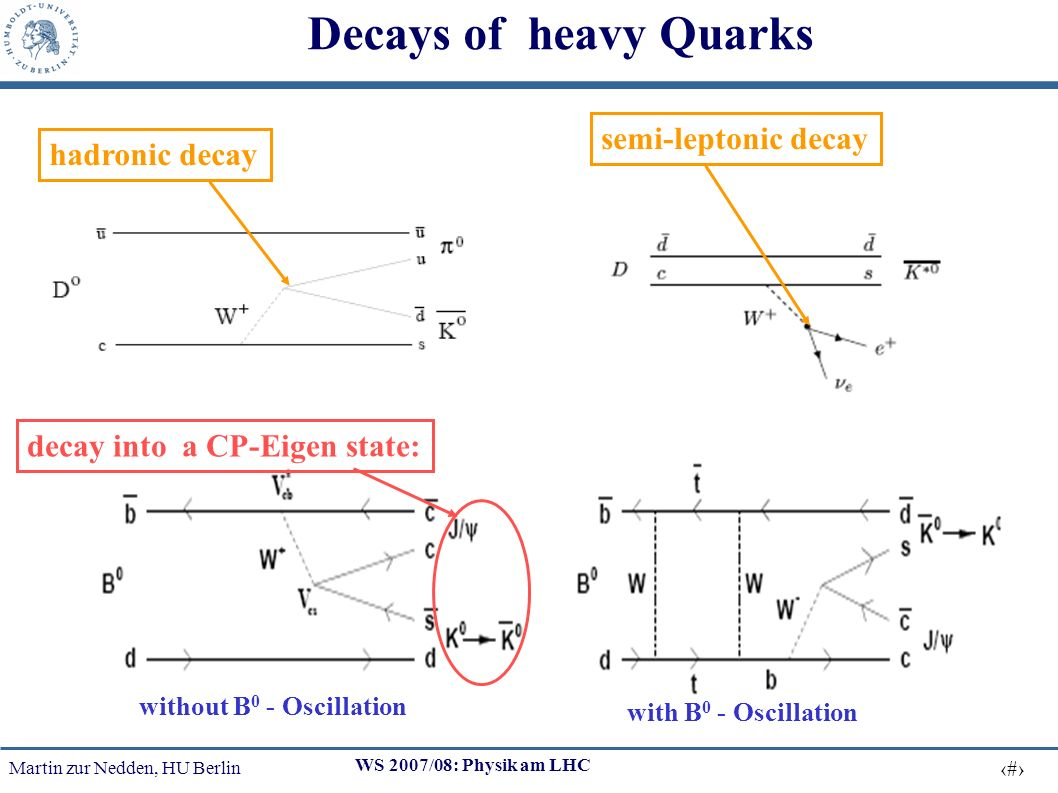 Martin zur Nedden, HU Berlin 6 WS 2007/08: Physik am LHC Methods of b-tagging momentum of myons relativ to Jet-Axix: p t rel based on Jet (calorimeter) and MYON information: b-Jet Decay length of B-hadrons: track- und vertex-information necessary: pp bb X J/ψ XY XY measurement of secundary vertices semi leptonic b quark decay pp B + B - XY