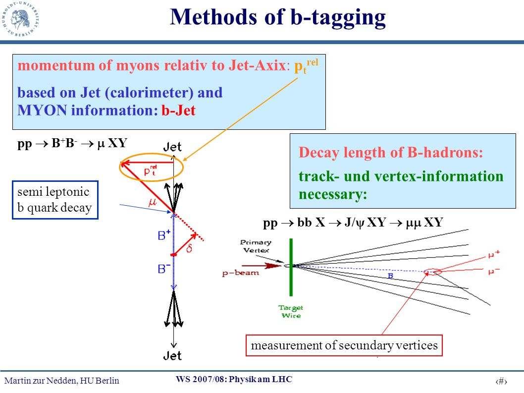 Martin zur Nedden, HU Berlin 6 WS 2007/08: Physik am LHC Methods of b-tagging momentum of myons relativ to Jet-Axix: p t rel based on Jet (calorimeter) and MYON information: b-Jet Decay length of B-hadrons: track- und vertex-information necessary: pp bb X J/ψ XY XY measurement of secundary vertices semi leptonic b quark decay pp B + B - XY
