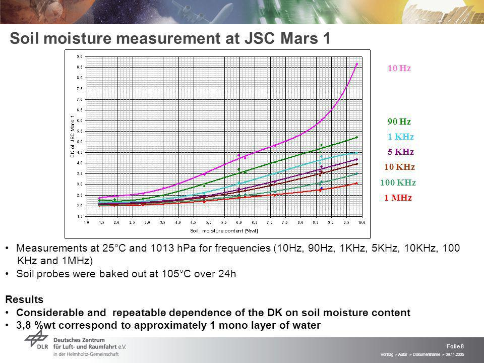 Vortrag > Autor > Dokumentname > 09.11.2005 Folie 8 Soil moisture measurement at JSC Mars 1 Measurements at 25°C and 1013 hPa for frequencies (10Hz, 90Hz, 1KHz, 5KHz, 10KHz, 100 KHz and 1MHz) Soil probes were baked out at 105°C over 24h Results Considerable and repeatable dependence of the DK on soil moisture content 3,8 %wt correspond to approximately 1 mono layer of water 10 Hz 90 Hz 1 KHz 5 KHz 10 KHz 100 KHz 1 MHz