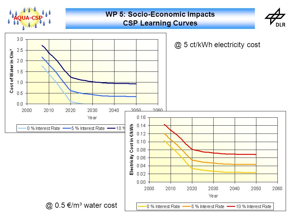 WP 5: Socio-Economic Impacts CSP Learning 5 ct/kWh electricity 0.5 /m³ water cost