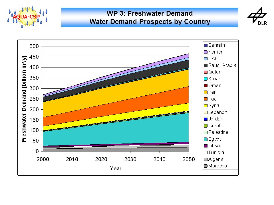 WP 3: Freshwater Demand Conclusions MENA population will double by 2050 MENA economies will approximate European level by 2050 Water demand would grow from 270 Bm³/y in 2000 to 460 Bm³/y in 2050 Water deficit would increase from 50 Bm³/y in 2000 to 150 Bm³/y in 2050 Over-use of groundwater is already above 45 Bm³/y Extreme efficiency could limit deficit to 100 Bm³/y Efficiency and new sources will be required to cover water deficits
