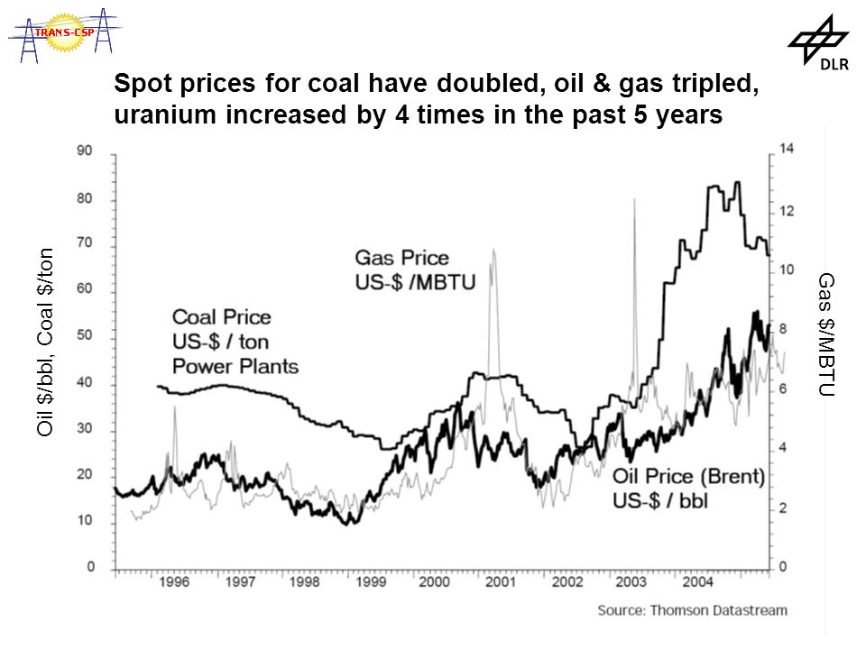 Oil $/bbl, Coal $/ton Gas $/MBTU Spot prices for coal have doubled, oil & gas tripled, uranium increased by 4 times in the past 5 years