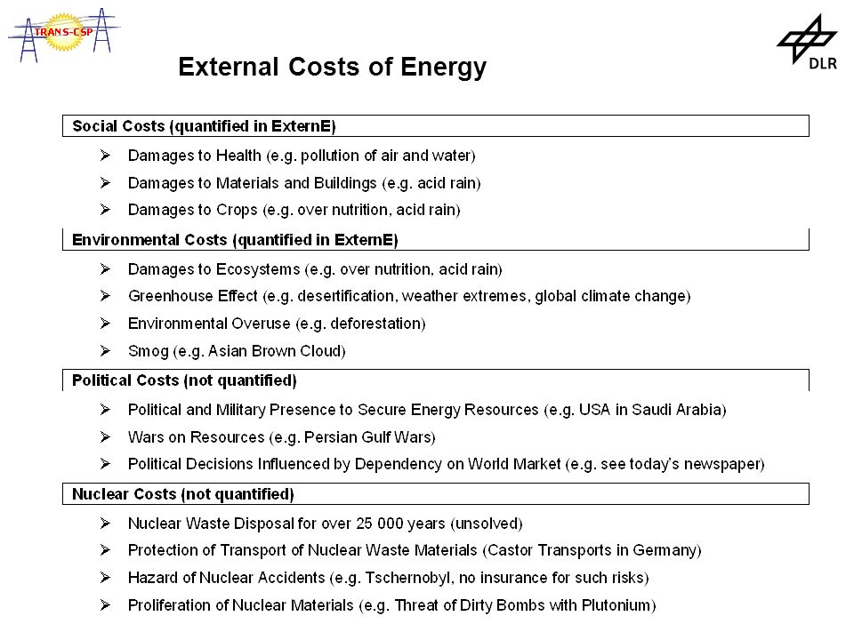 External Costs of Energy