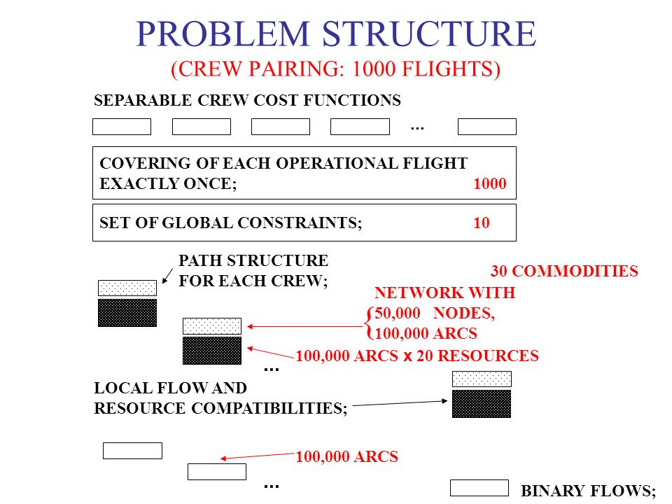 COVERING OF EACH OPERATIONAL FLIGHT EXACTLY ONCE; 1000 SET OF GLOBAL CONSTRAINTS; 10 100,000 ARCS x 20 RESOURCES PROBLEM STRUCTURE (CREW PAIRING: 1000