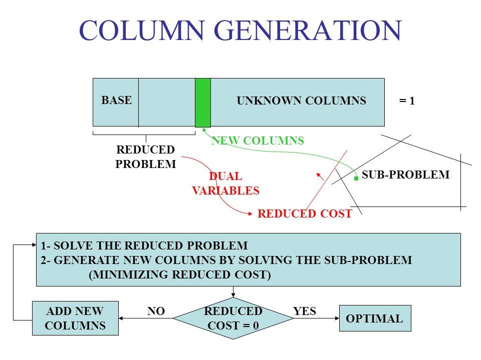 COLUMN GENERATION = 1 BASE UNKNOWN COLUMNS REDUCED PROBLEM SUB-PROBLEM REDUCED COST NEW COLUMNS DUAL VARIABLES REDUCED COST = 0 OPTIMAL ADD NEW COLUMN