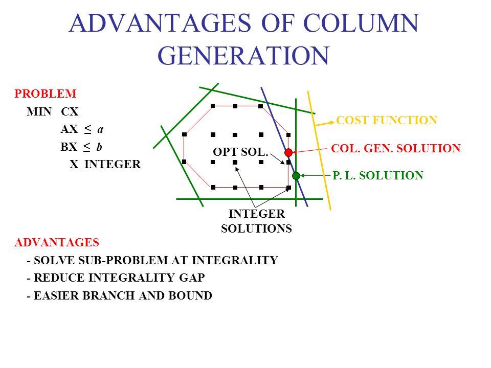 PROBLEM MIN CX AX a BX b X INTEGER ADVANTAGES - SOLVE SUB-PROBLEM AT INTEGRALITY - REDUCE INTEGRALITY GAP - EASIER BRANCH AND BOUND ADVANTAGES OF COLU