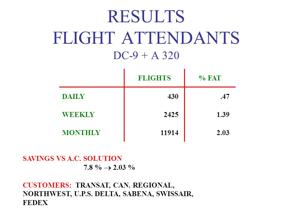 RESULTS FLIGHT ATTENDANTS DC-9 + A 320 FLIGHTS% FAT DAILY430.47 WEEKLY24251.39 MONTHLY119142.03 SAVINGS VS A.C. SOLUTION 7.8 % 2.03 % CUSTOMERS: TRANS