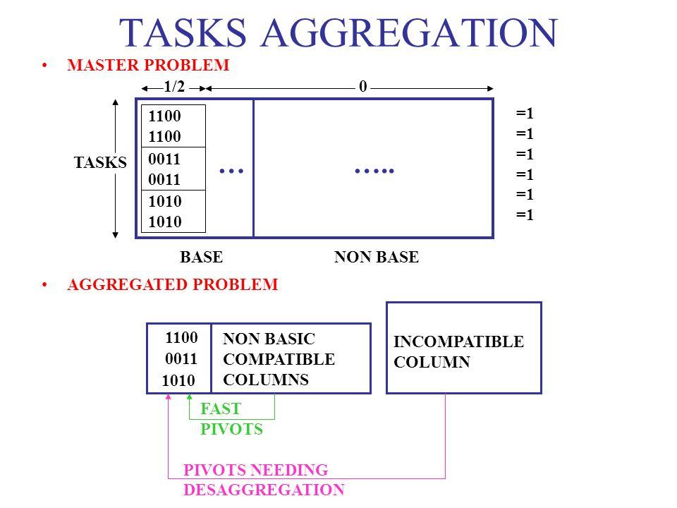 FAST PIVOTS PIVOTS NEEDING DESAGGREGATION TASKS AGGREGATION MASTER PROBLEM AGGREGATED PROBLEM 1100 0011 1010 … ….. 1/2 0 =1 TASKS BASE NON BASE 1100 0