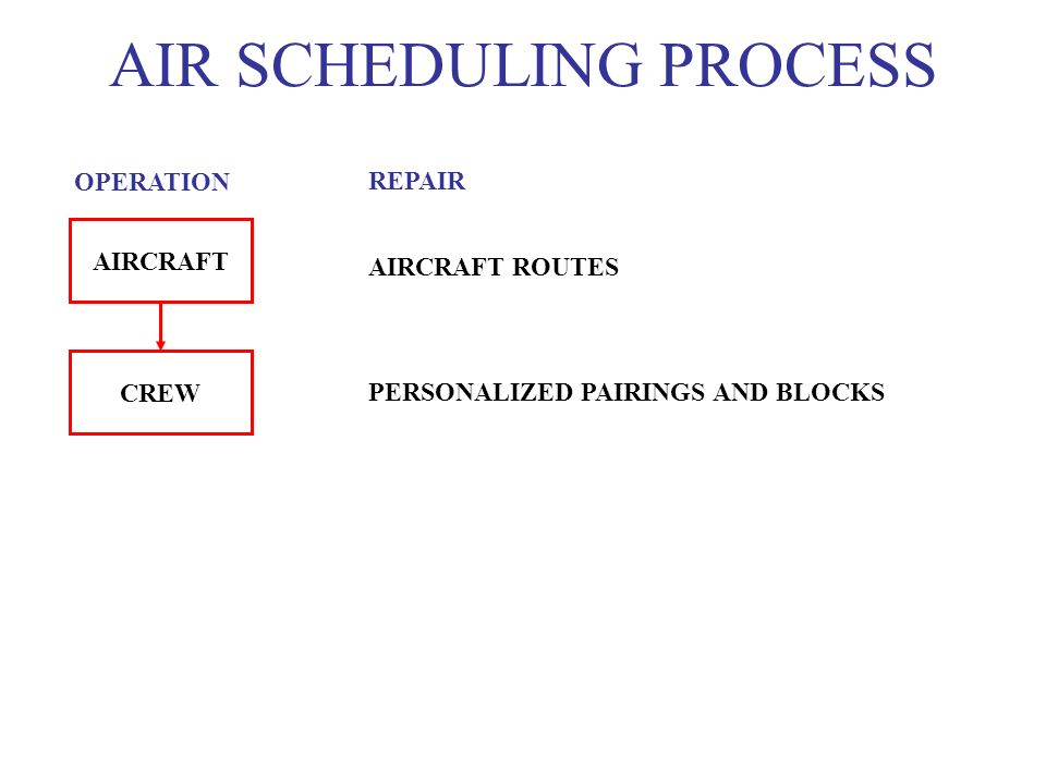 AIRCRAFT CREW OPERATION REPAIR AIRCRAFT ROUTES PERSONALIZED PAIRINGS AND BLOCKS AIR SCHEDULING PROCESS