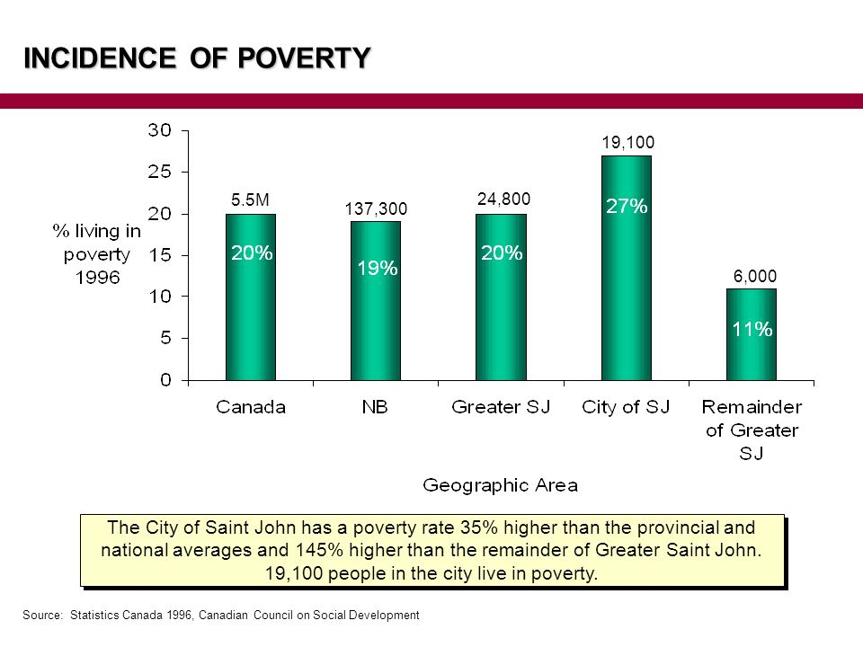 The City of Saint John has a poverty rate 35% higher than the provincial and national averages and 145% higher than the remainder of Greater Saint John.