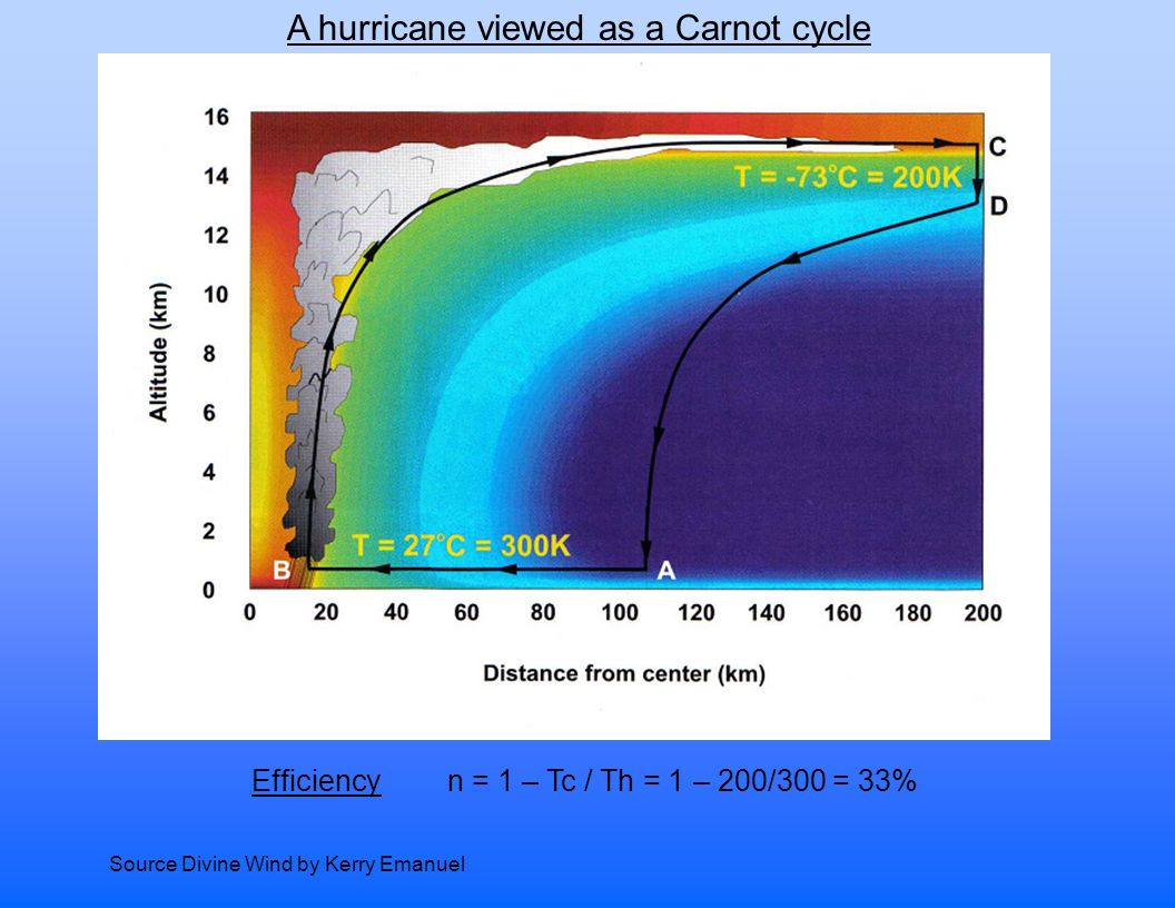 A hurricane viewed as a Carnot cycle n = 1 – Tc / Th = 1 – 200/300 = 33% Source Divine Wind by Kerry Emanuel Efficiency