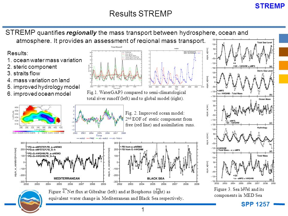 SPP 1257 2 STREMP REGHYDRO GRACE solution improved by regional de-aliasing model IMPLY GRACE solution improved by regional de-aliasing model WP 100 - TUD Multi-mission altimetry retracked altimetry coast and land steric-corrected altimetry mean sea level WP 200 - TUD + IGG GRACE post-processed solutions GOCE geoid solution WP 500 MDT from NEMO Mass variation/straits flow WP300 - ICBM NEMO assimilated model BS WP 400 - CESR WaterGAP3 assimilated model with GRACE, altimetry, SMOS Steric from T, S from model Altimetry, MDT for assimilation GOCE to compute MDT River runoff for assimilation GRACE for WaterGAP3 calibration GRACE solution, mean de-aliasing fields 6 hourly ocean bottom pressure Daily total water storage DAROTA ocean tide model EOT10 TOPO-EUROPE RATSEL-GRACE GRACE regional solution JIGOG GRACE weekly solutions geocenter motion surface loading WATERGAP TASMAGOG Vernetzung / Gewinn des Projektes in SPP / Einordnung in die Themen Steady-state & long-term processes Short-term processes Understanding the satellite signal
