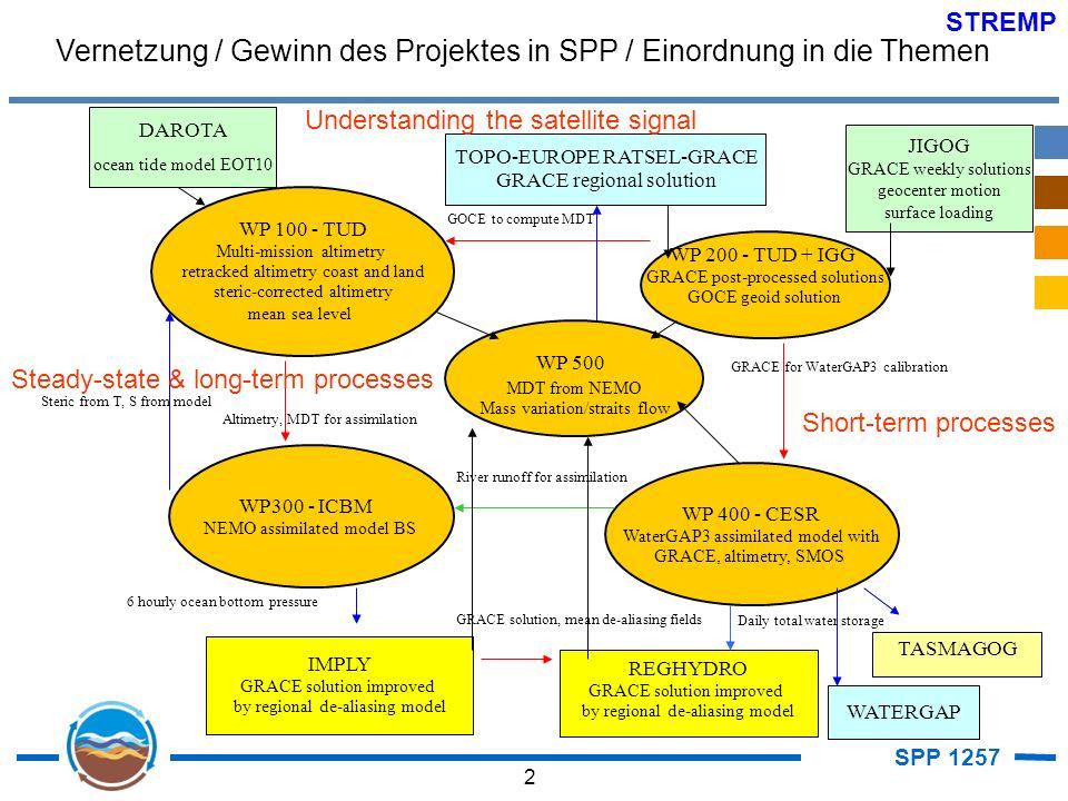 SPP 1257 3 STREMP Visionen / offene Fragen für Phase 3 1.
