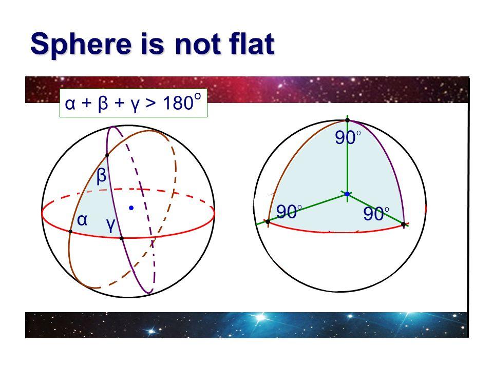 Sphere is not flat γ β α α + β + γ > 180 o 90 o