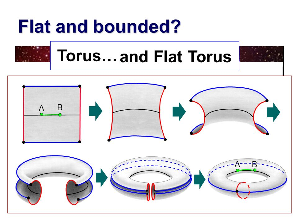 Flat and bounded? Torus… and Flat Torus A B A B
