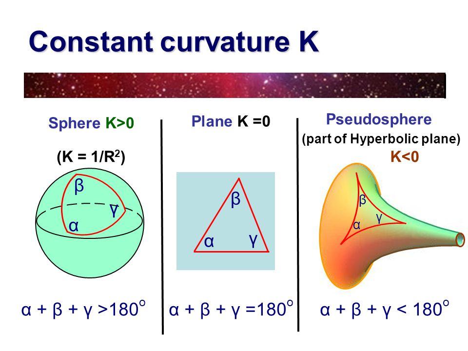 Constant curvature K Plane K =0 Sphere K>0 (K = 1/R 2 ) γ β α α + β + γ >180 o α + β + γ =180 o α + β + γ < 180 o γ β α γ β α Pseudosphere (part of Hy