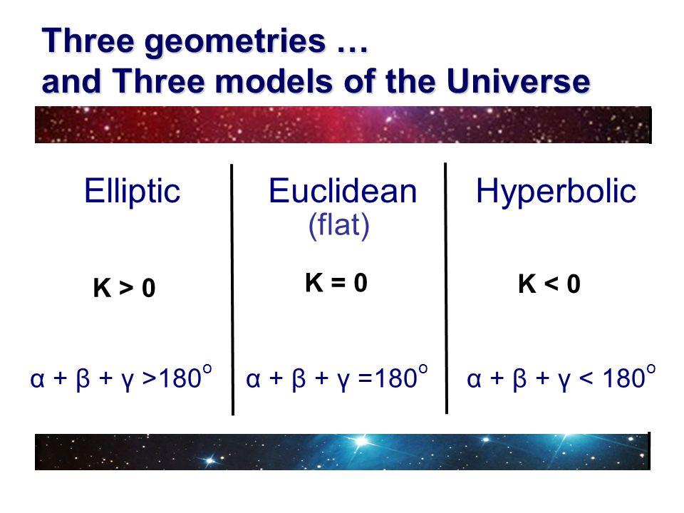 Three geometries … and Three models of the Universe Plane K =0 K > 0 α + β + γ >180 o α + β + γ =180 o α + β + γ < 180 o Elliptic Euclidean Hyperbolic