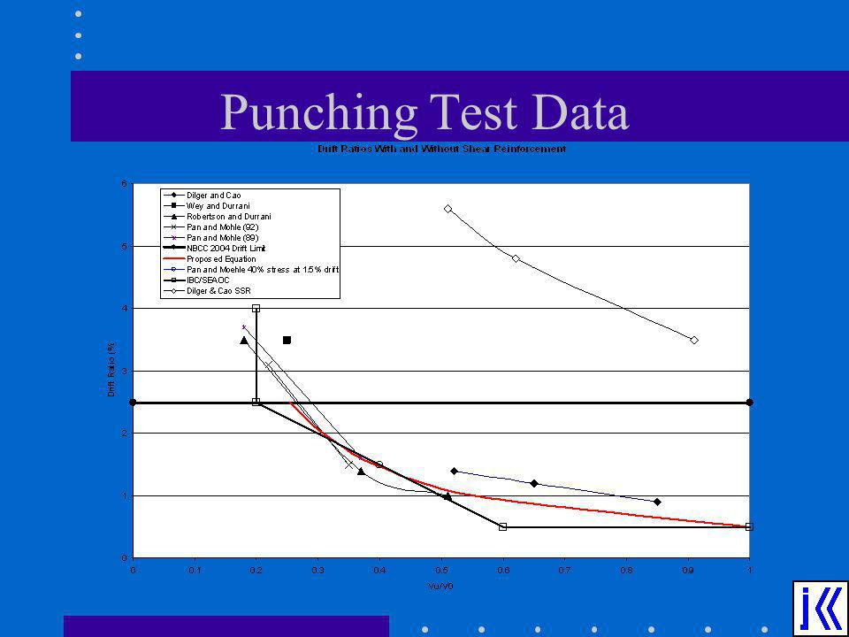 Punching Test Data
