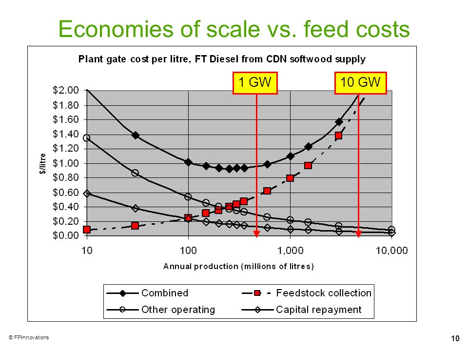10 © FPInnovations Economies of scale vs. feed costs 1 GW10 GW