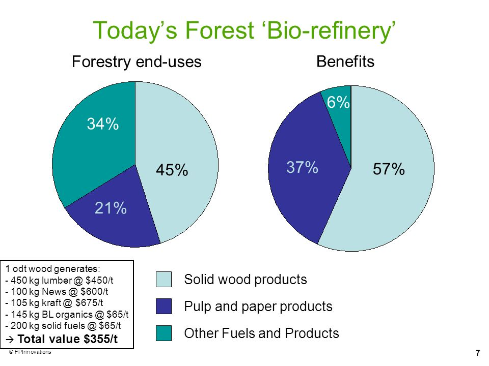 7 © FPInnovations Todays Forest Bio-refinery Solid wood products Other Fuels and Products Pulp and paper products Forestry end-uses 45% 34% 21% Benefi