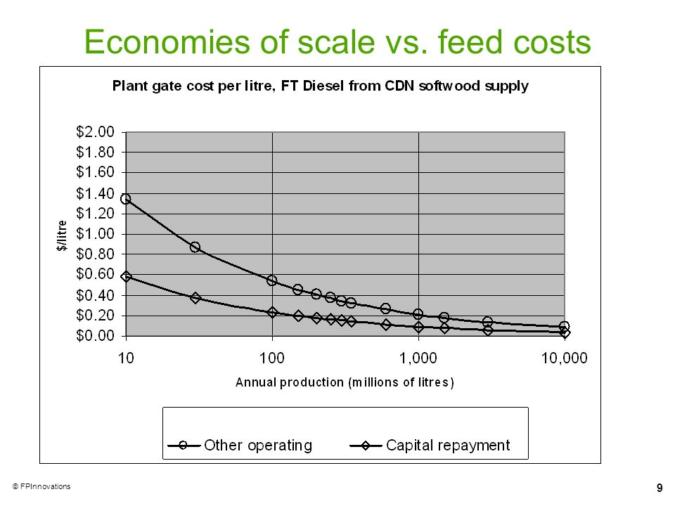 9 © FPInnovations Economies of scale vs. feed costs