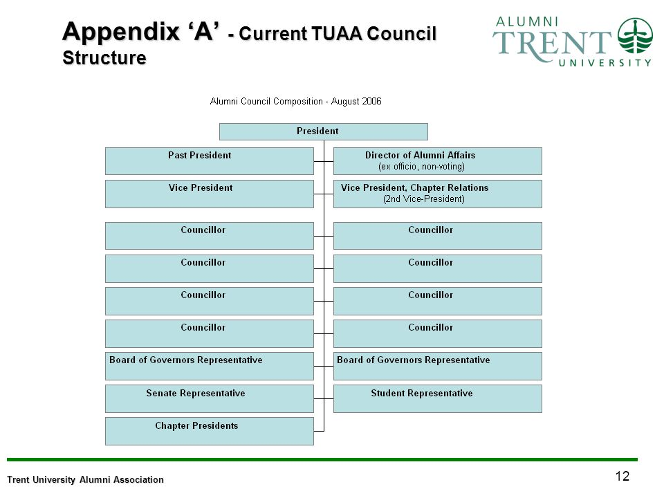 12 Trent University Alumni Association Appendix A - Current TUAA Council Structure