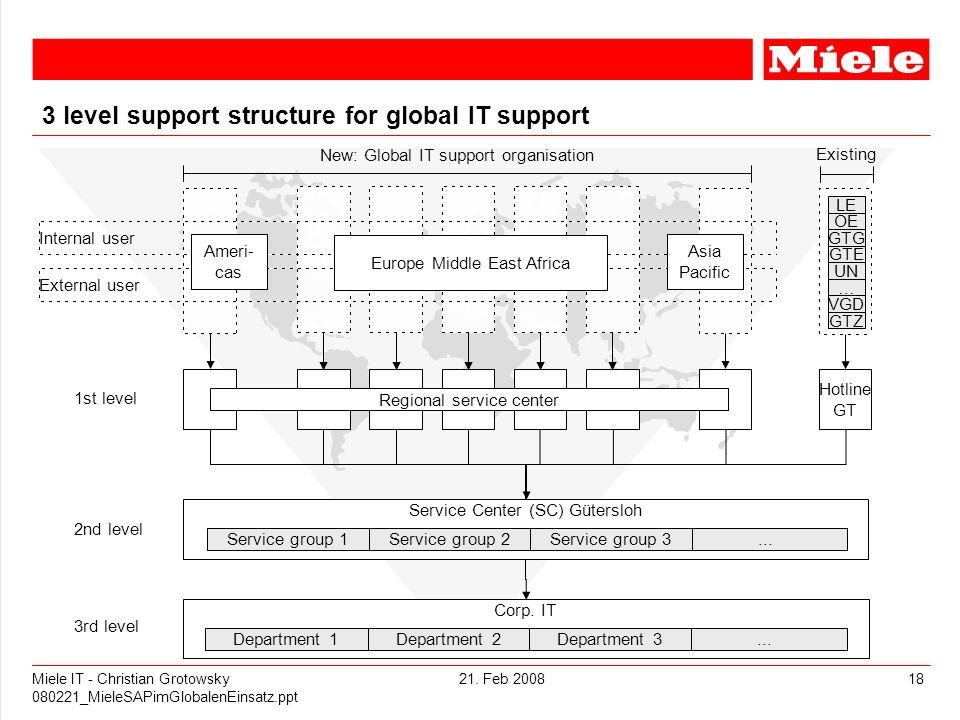 21. Feb 2008Miele IT - Christian Grotowsky 080221_MieleSAPimGlobalenEinsatz.ppt 18 3 level support structure for global IT support Internal user Exter