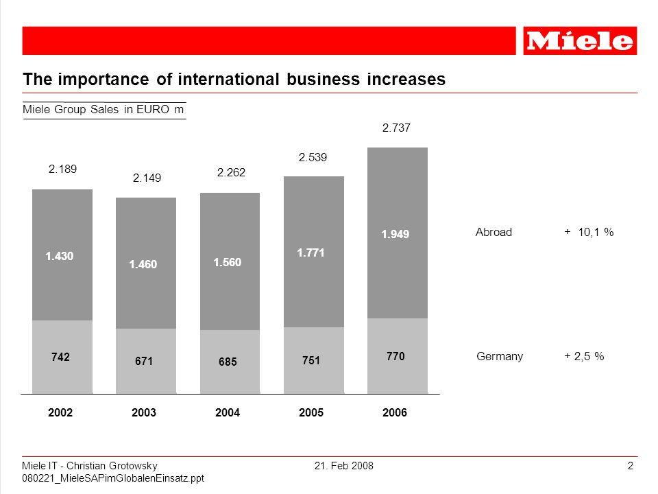 21. Feb 2008Miele IT - Christian Grotowsky 080221_MieleSAPimGlobalenEinsatz.ppt 2 The importance of international business increases 2.149 2.189 2.262