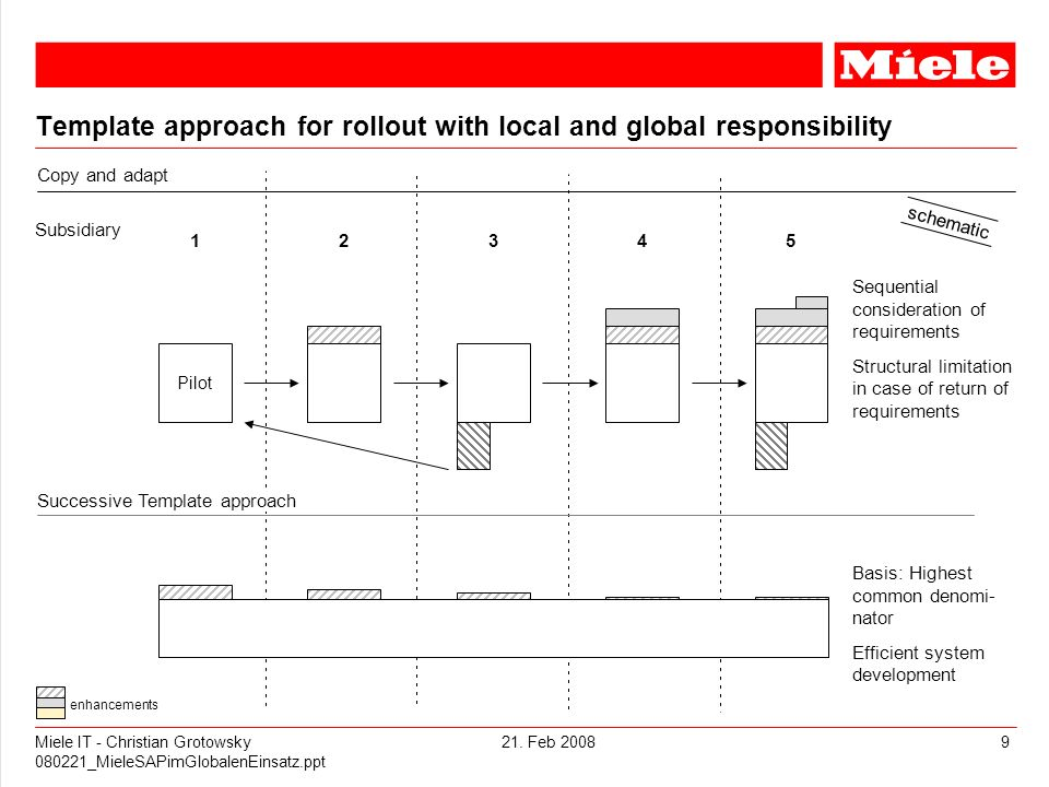 21. Feb 2008Miele IT - Christian Grotowsky 080221_MieleSAPimGlobalenEinsatz.ppt 9 Template approach for rollout with local and global responsibility S