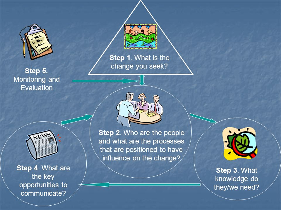 Step 1. What is the change you seek? Step 2. Who are the people and what are the processes that are positioned to have influence on the change? Step 3