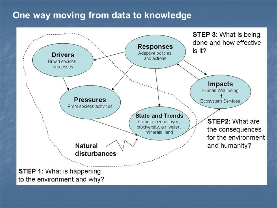 One way moving from data to knowledge