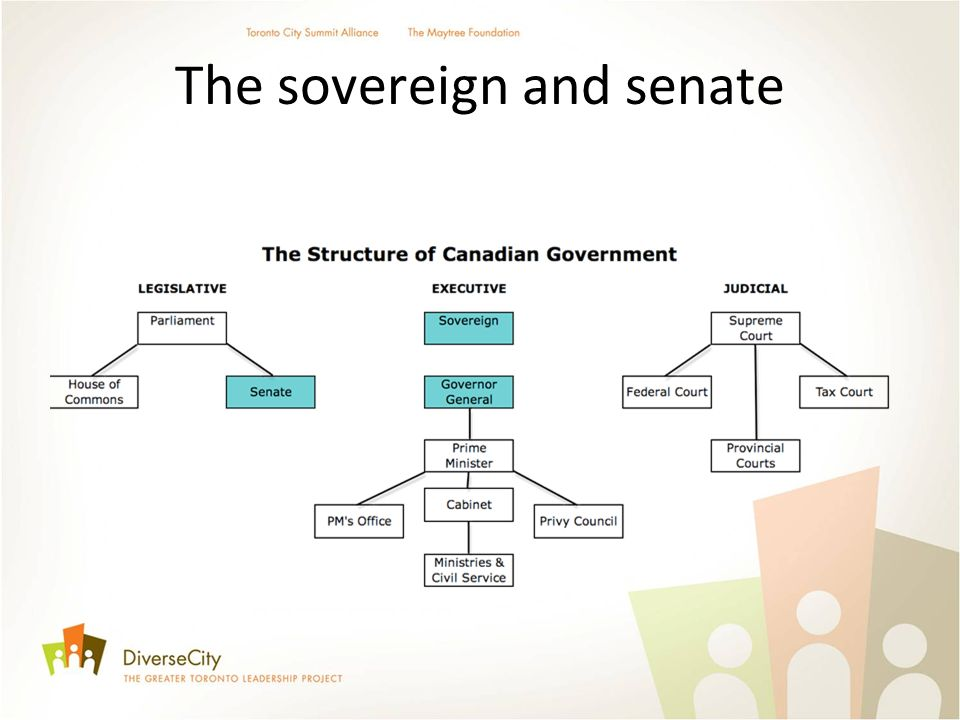 The sovereign and senate