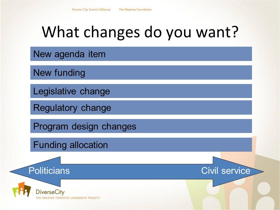 What changes do you want? PoliticiansCivil service New agenda item Legislative change Regulatory change New funding Program design changes Funding all