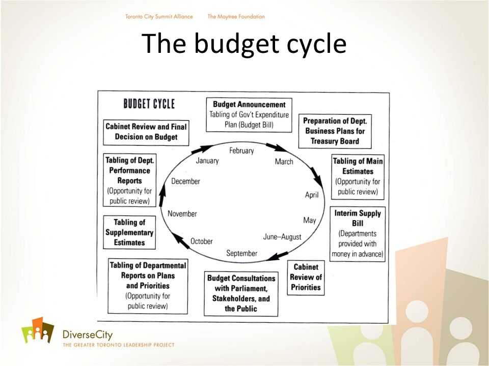 The budget cycle