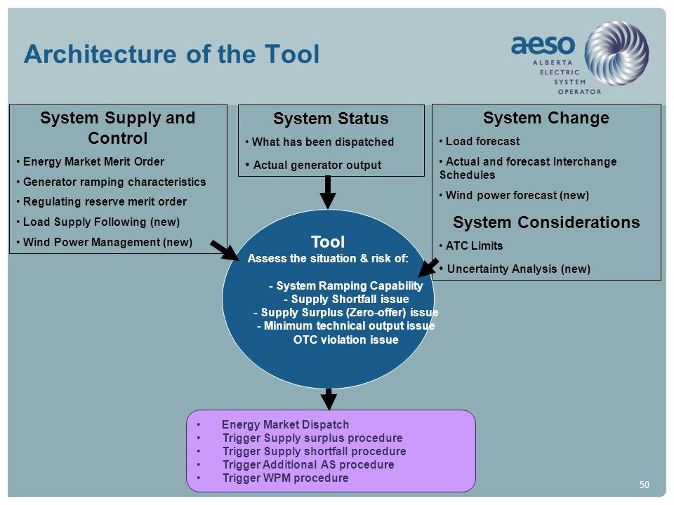 50 Architecture of the Tool System Supply and Control Energy Market Merit Order Generator ramping characteristics Regulating reserve merit order Load