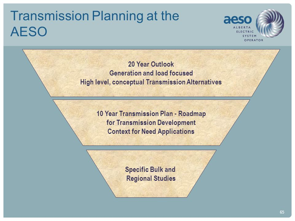 65 Transmission Planning at the AESO 20 Year Outlook Generation and load focused High level, conceptual Transmission Alternatives 10 Year Transmission
