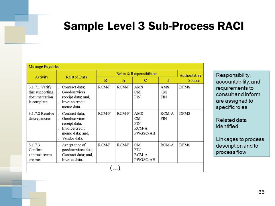 35 Sample Level 3 Sub-Process RACI Responsibility, accountability, and requirements to consult and inform are assigned to specific roles Related data