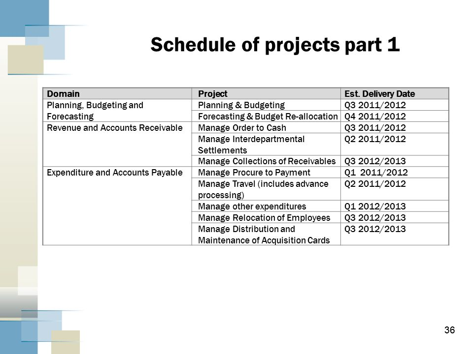 36 Schedule of projects part 1 36 DomainProjectEst. Delivery Date Planning, Budgeting and Forecasting Planning & BudgetingQ3 2011/2012 Forecasting & B