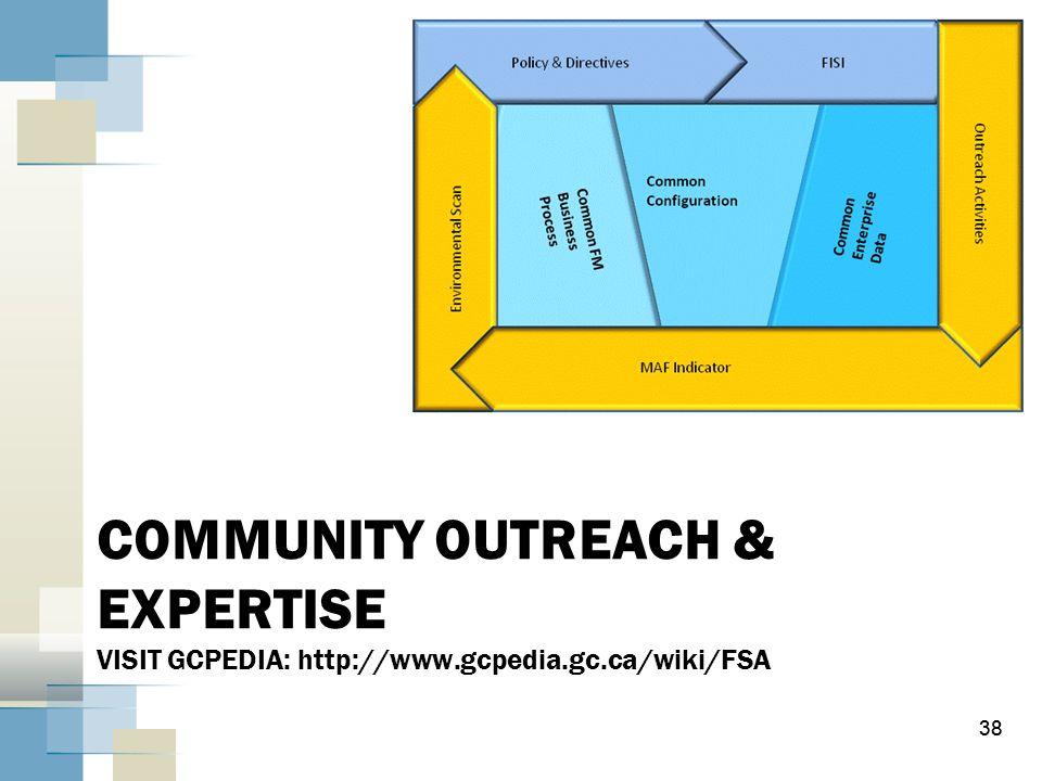 38 COMMUNITY OUTREACH & EXPERTISE VISIT GCPEDIA: http://www.gcpedia.gc.ca/wiki/FSA 38