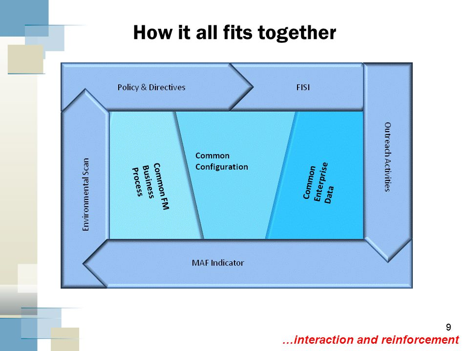 9 9 How it all fits together …interaction and reinforcement
