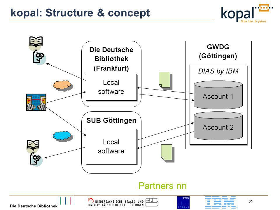 20 GWDG (Göttingen) DIAS by IBM Account 1 Account 2 SUB Göttingen Die Deutsche Bibliothek (Frankfurt) Local software Local software Local software Local software kopal: Structure & concept Partners nn