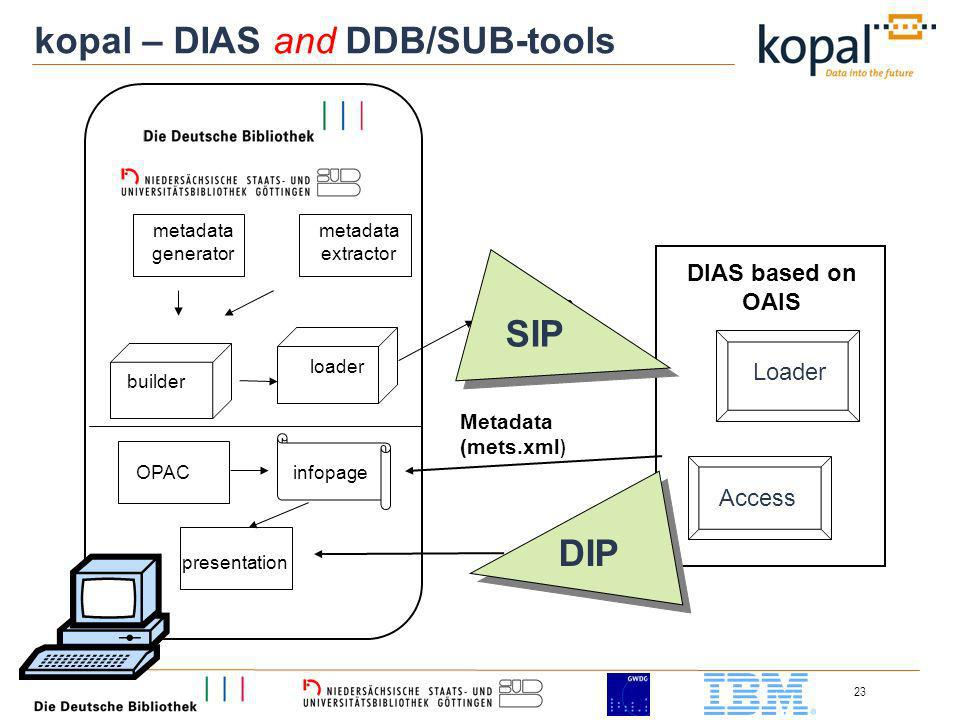 23 DIAS based on OAIS Access metadata generator metadata extractor loader SIP OPACinfopage Metadata (mets.xml ) presentation kopal – DIAS and DDB/SUB-tools SIP Loader DIP builder