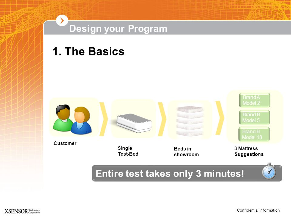 Confidential Information Design your Program Customer Single Test-Bed 3 Mattress Suggestions Beds in showroom 1. The Basics Entire test takes only 3 m