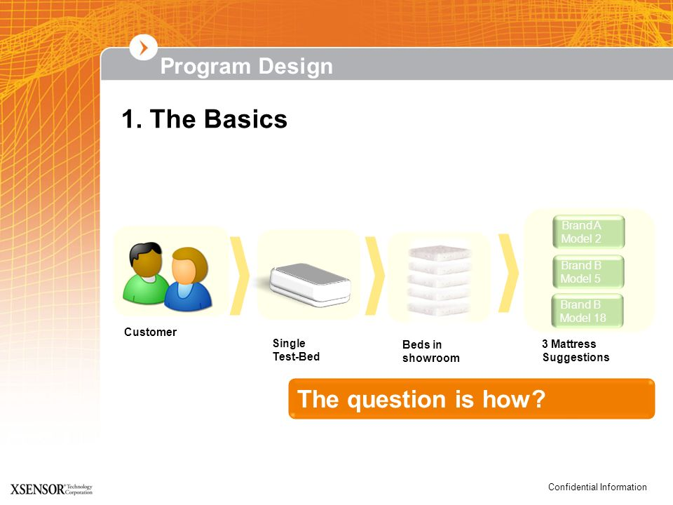 Confidential Information Program Design 1. The Basics The question is how? Customer Single Test-Bed 3 Mattress Suggestions Beds in showroom Brand A Mo