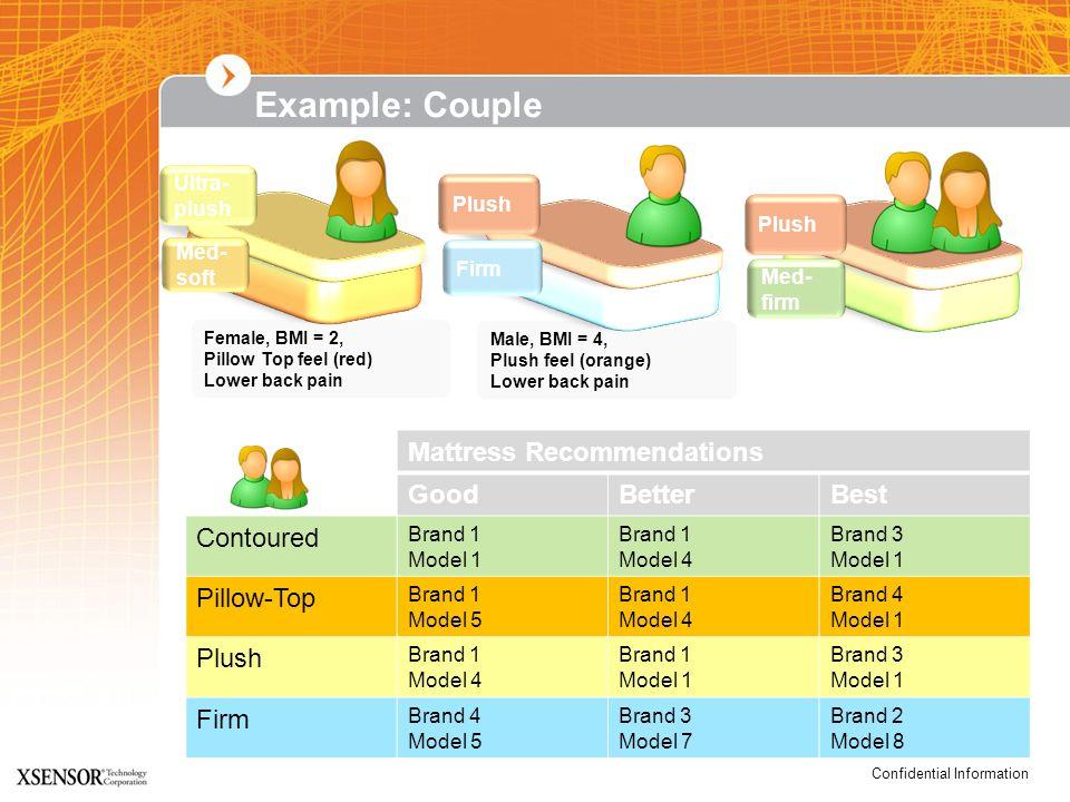 Confidential Information Mattress Recommendations GoodBetterBest Contoured Brand 1 Model 1 Brand 1 Model 4 Brand 3 Model 1 Pillow-Top Brand 1 Model 5